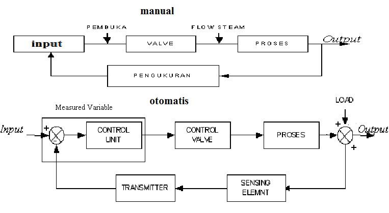 Pengukuran dan pengendalian tstory sistem pengendalian ccuart Gallery