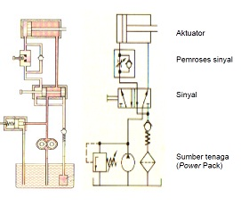 Contoh modul praktikum hidrolik pneumatik tstory tenaga hidrolik dapat dibagi kedalam bagian suplai tenaga pengontrol tenaga dan bagian kerja sistem bagian penyuplai tenaga digunakan sebagai pengkonversi ccuart Gallery